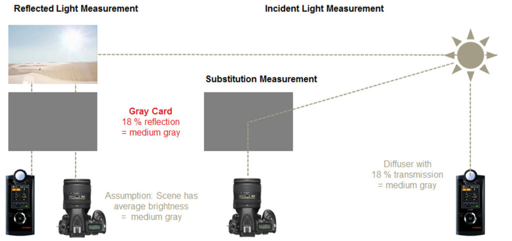calibration of exposure meter